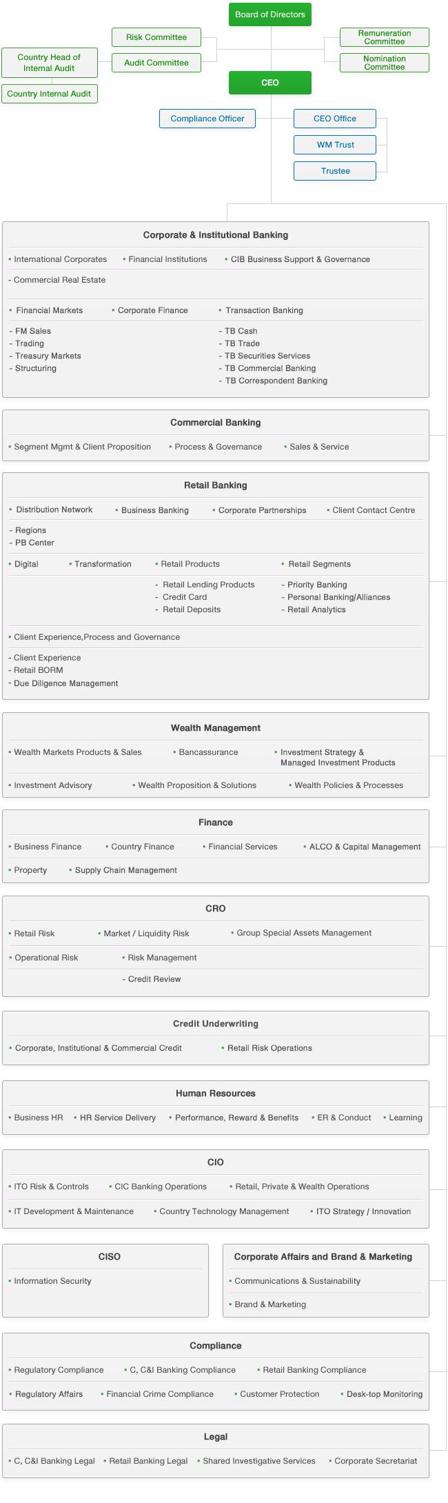 Sc bank organization chart - Standard bank head office contact details ...